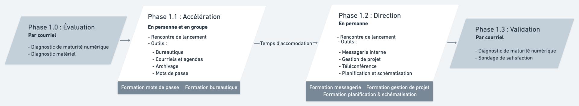 Schéma d'intervention de la transformation numérique